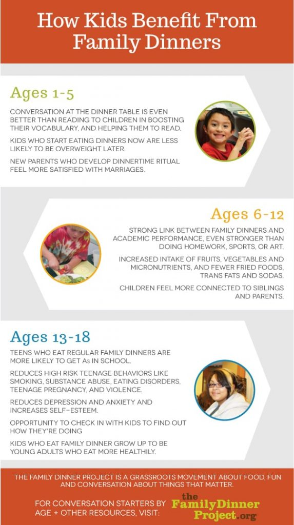 How Kids Benefit From Family Dinners infographic
