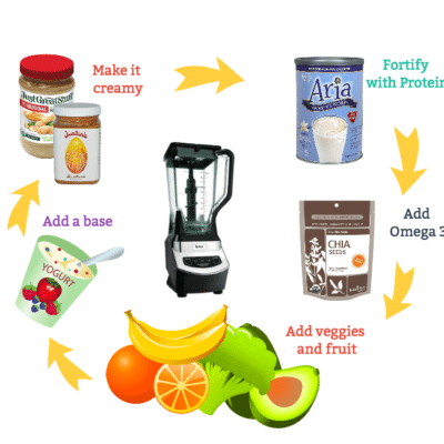 Steps for making the perfect smoothie