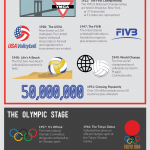 Volleyball – A Sporting Invention