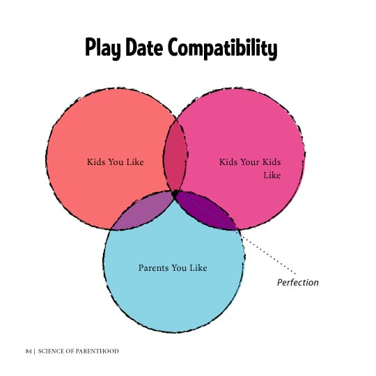 a graphic of a venn diagram about play date compatibility