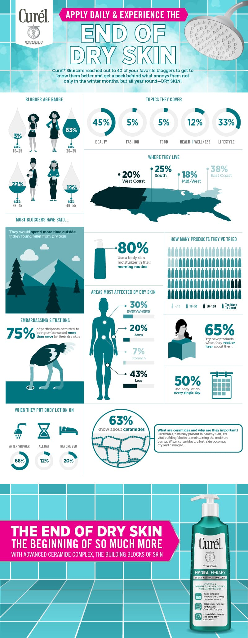 an infographic from Curel about the end of dry skin