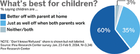 a graphic about working parents titled What's best for children